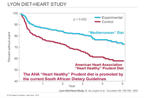 lyon diet heart study stopped early